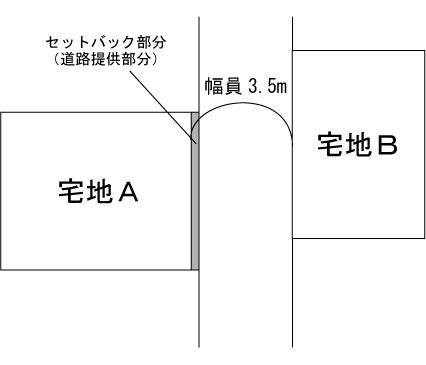 宅地Aが建て直し時、土地の一部を道路に提供
