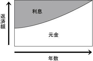 元利均等・元金均等(がんりきんとう・がんきんきんとう)